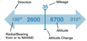 VFR Flyway 28